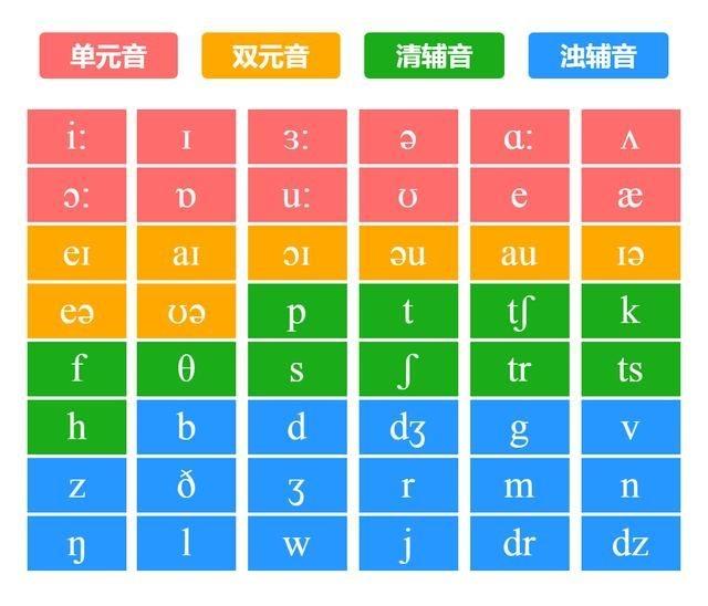 零基础英语学习音标有什么方法?